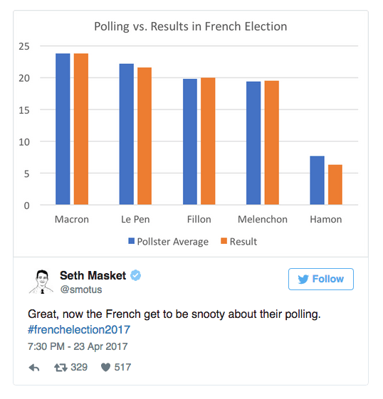 Polling vs. Results in French Election