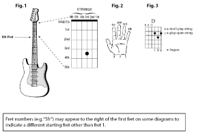 Chord Diagrams  How To Guitar Lessons
