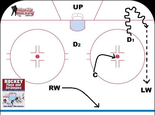 how to teach hockey positioning