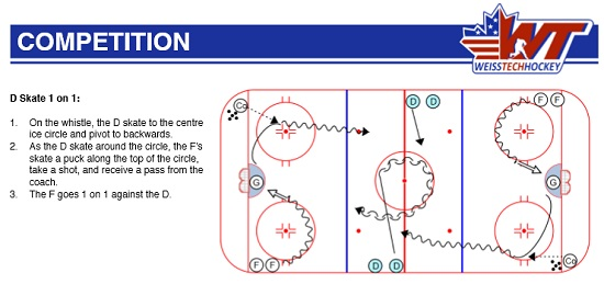 competitive hockey drill
