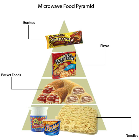 top 5 cheap microwavable foods for
