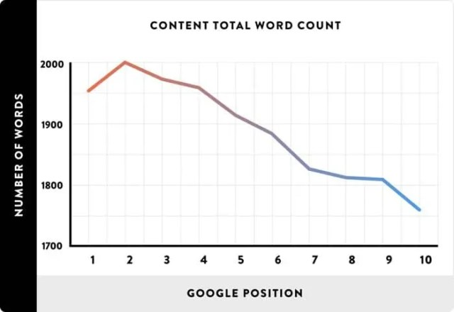Average word count on Google's top results
