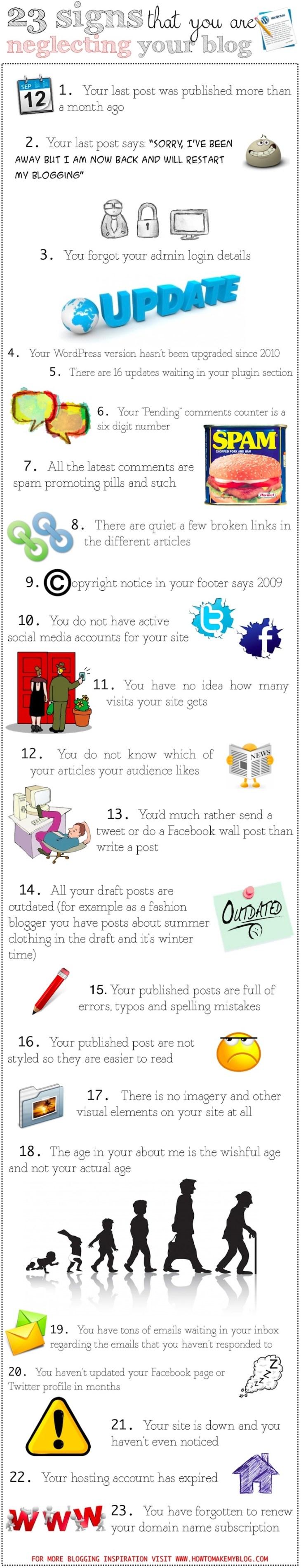 Blog neglect infographic