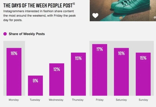 Days people post the most