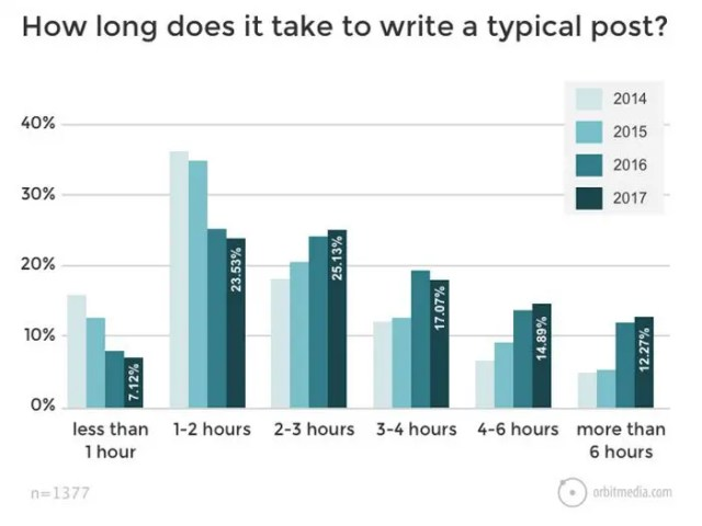 How long does it take to write a post