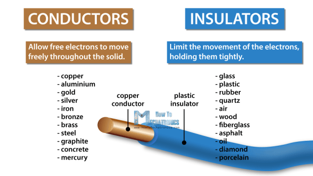 Free Electrons - Conductors and Insulators