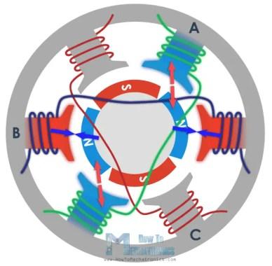 BLDC motor working principle
