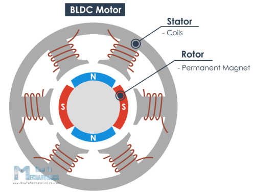 Brushless motor main parts - a stator and a rotor
