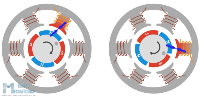 Force interaction between permanent and electromagnet in BLDC Motor