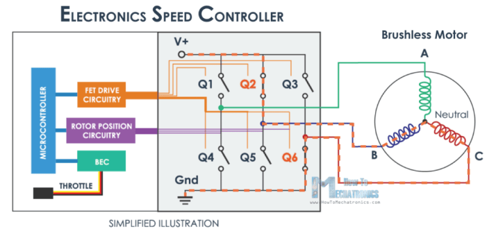 How does an ESC Work - Electronic Speed Controller