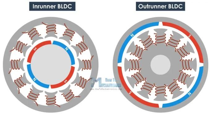 Inrunner vs outrunner brushless motor