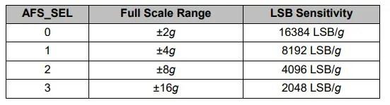 mpu6050 accelerometer sensitivity full scale range
