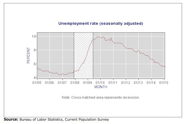 greatrecessionunemployment