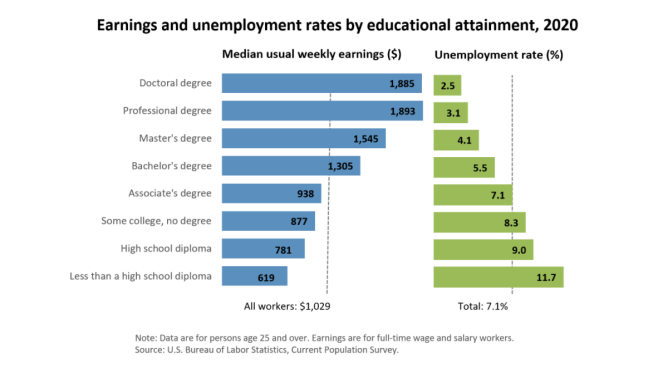 Earnings and Unemployment Rates by Educational Attainment, 2020