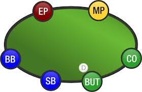 Texas hold'em rules position image