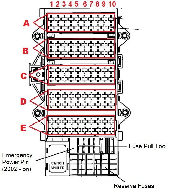 1997 to 2006 – 911 996 fuses box diagram and amperages list