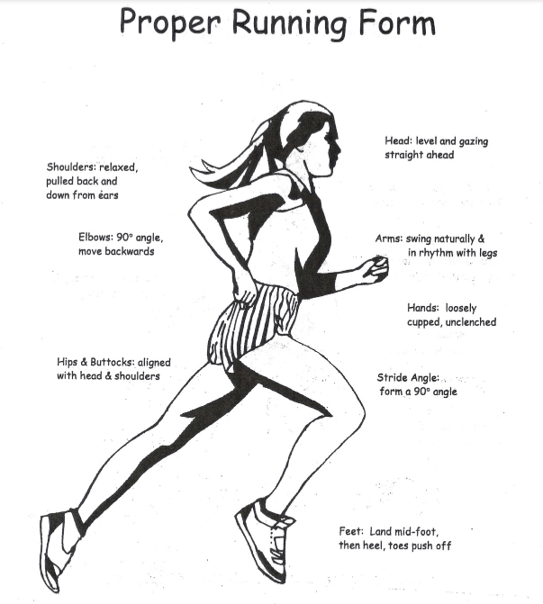 Proper Running Form Illustration