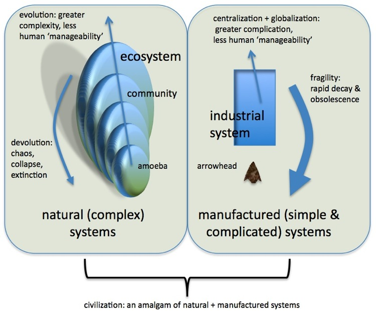 complexity-systems