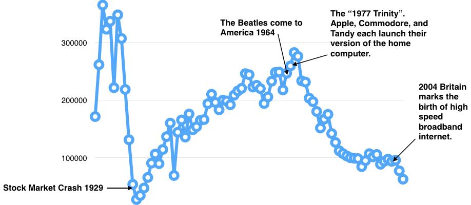 US Piano Sales 1900 - 2007