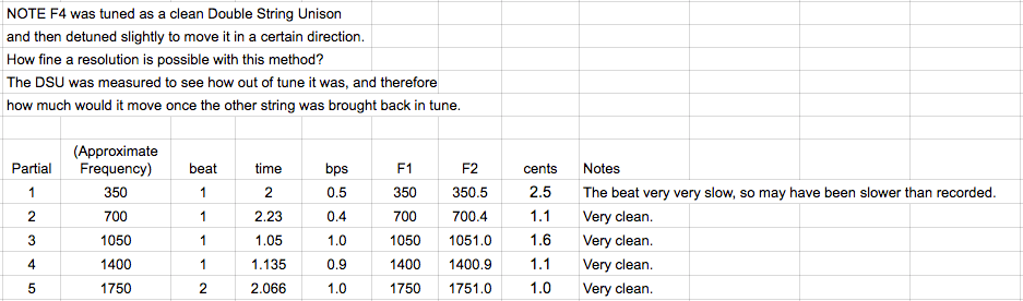 F4 out of tune unison measured