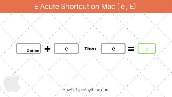 e acute shortcut for Mac