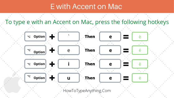 How to type e with accents on Mac