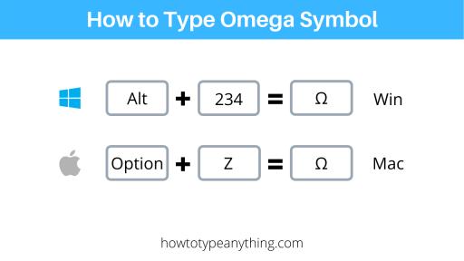 Omega symbol shortcuts for Mac and Windows