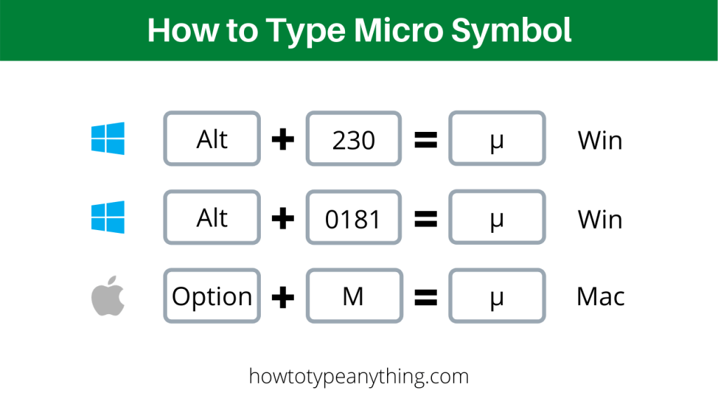 Type Micro Symbol with Shortcuts for Mac and Windows