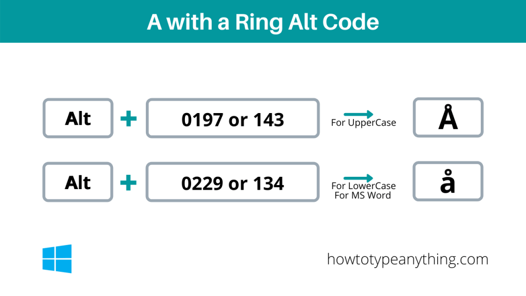 a with circle alt code for lowercase and uppercase