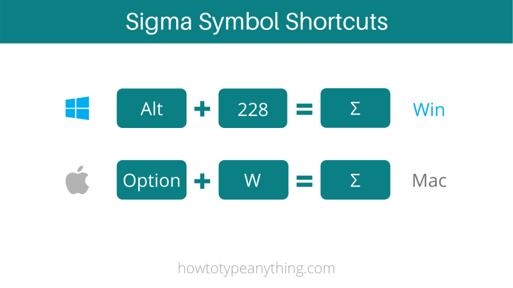 Sigma or Standard Deviation Symbol Shortcuts