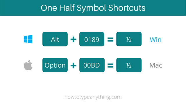 One half symbol shortcuts for both Windows and Mac