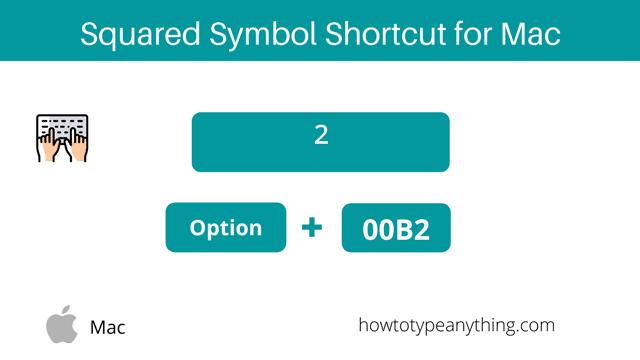 Squared symbol shortcut for Mac