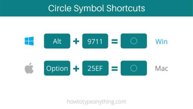 circle sign shortcuts