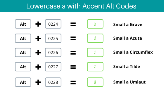 lowercase/Small A with Accent alt codes