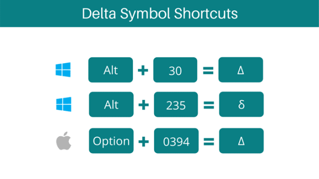 Delta Symbol keyboard Shortcuts