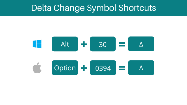 How to Type Delta Change Symbol on Keyboard - How to Type