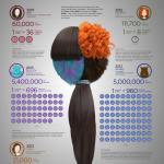 Hair & Fur