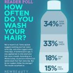 How Often Do You Wash Your Hair?