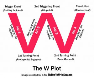 the W plot plotting how to plot a book