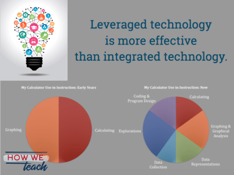 Leveraged tech early and late use