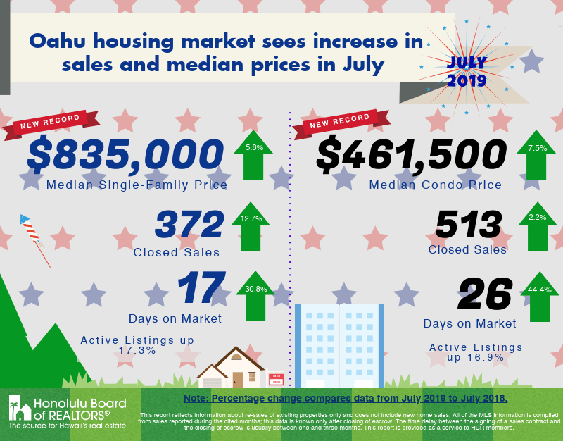 oahu july real estate stats