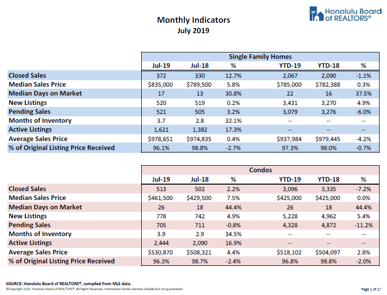 oahu real estate july monthly indicators