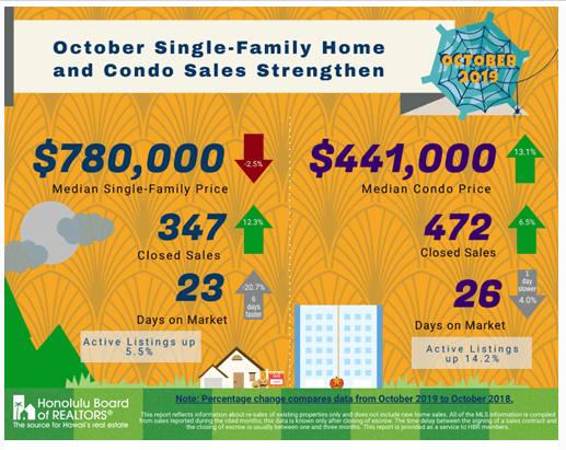 October single-family homes and condo sales strengthen