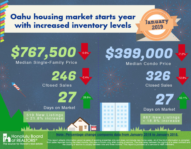oʻahu housing market starts year with increased inventory levels