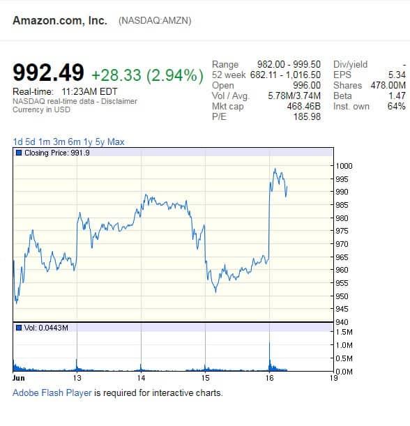 Con Amazon comeremos más sano: Compra Whole Foods por US$13.700 Millones-1