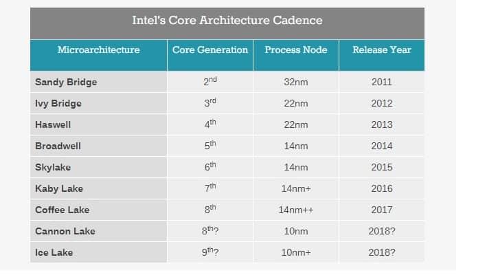 Intel desarrolla nuevo procesador: Ice lake Será la 9na generación-2