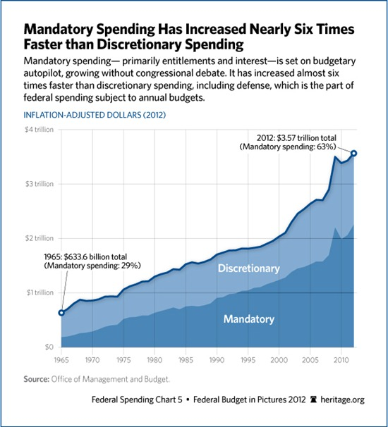 mandatory-discretionary-spending-606
