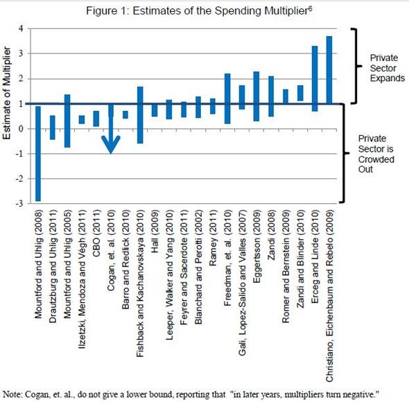 Multiplier-estimates