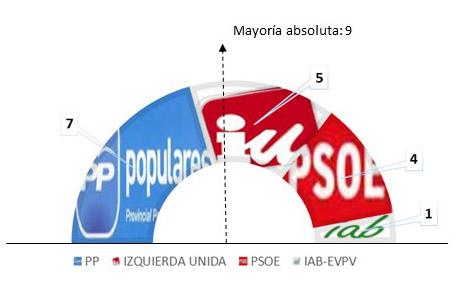 grafico 2011