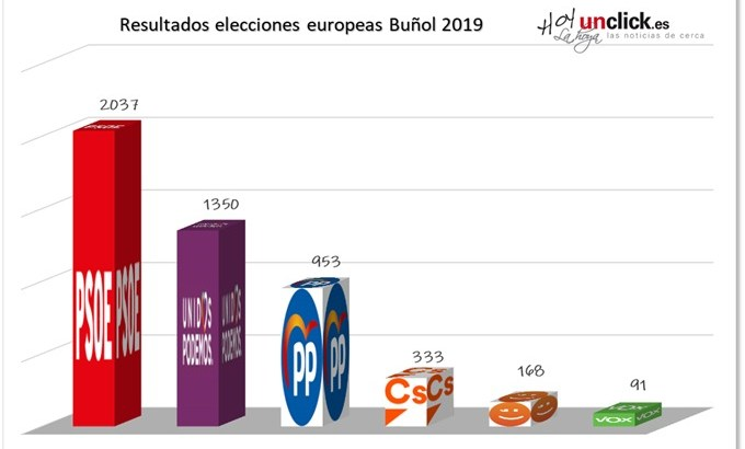 El PSOE se impone en las elecciones europeas en Buñol